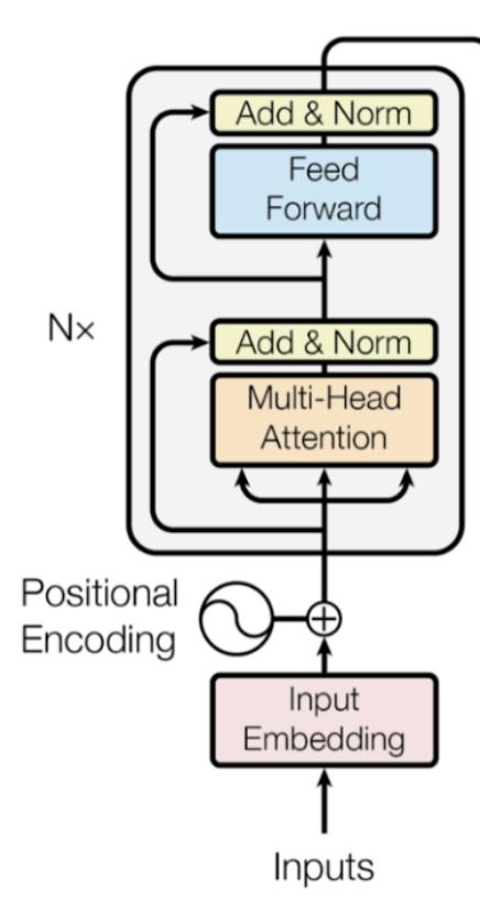 Power of Transfer Learning in NLP – Blog
